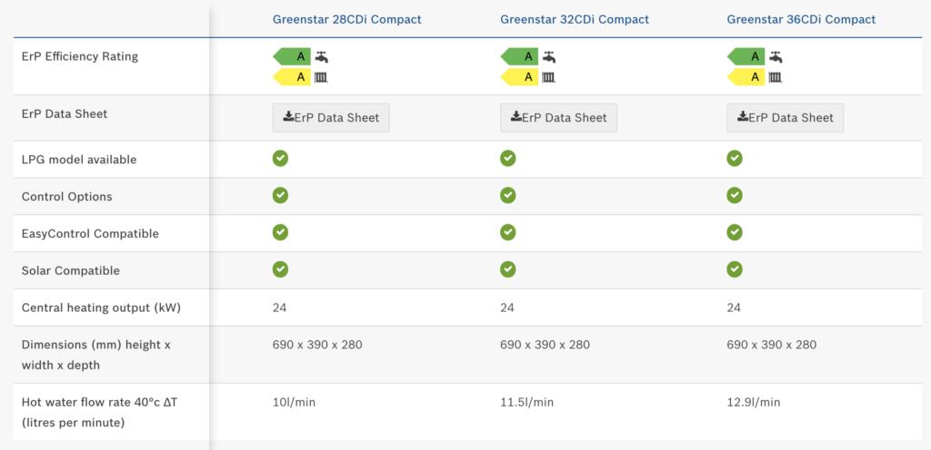 Greenstar 36CDi Compact Combi Boiler