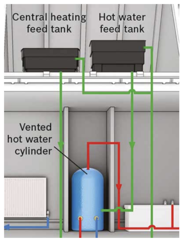 how conventional boilers work