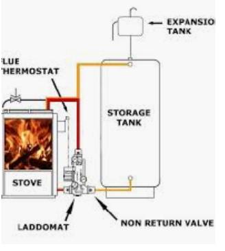 back boiler system