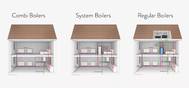 boiler  types best boilers 2020